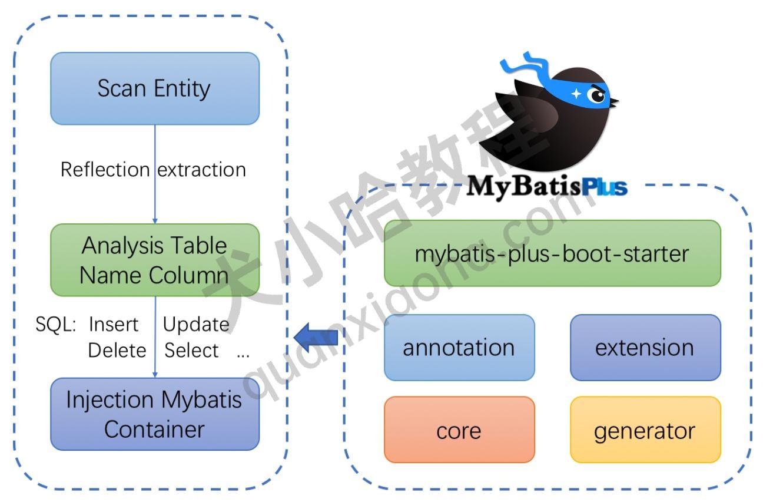 MyBatis-Plus 框架结构